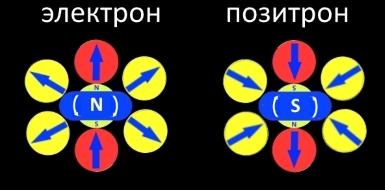 На фото: Электрон и позитрон  , автор: Твердохлебов