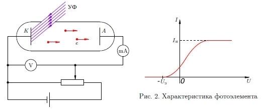 На фото: Фотоэффект как отражение электромагнитной волны от катода, автор: Твердохлебов